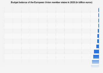 Budget balance of the European Union member states 2018
