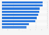 Frequently searched content on search engines in China 2012
