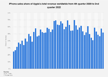 iPhone revenue as share of Apple's total revenue 2009-2019, by quarter