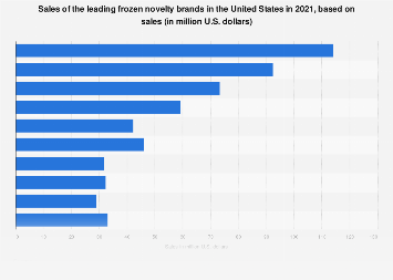 Sales of the leading frozen novelty brands in the U.S. 2018