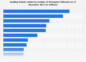 Most popular brands on Instagram 2017, by followers