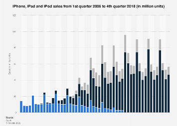 Apple product sales comparison 2009-2017, by quarter