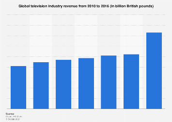 Global television revenue 2010-2016