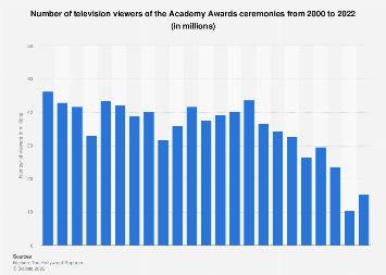 Academy Awards - number of viewers 2000-2017