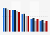 Media use in the UK  2012-2015