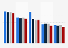 Media use in Italy 2012-2015