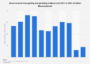 Gross revenue from gaming and gambling in Macao 2007-2017