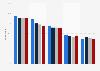 Media use in Spain 2012-2015