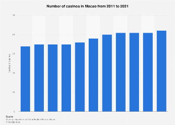Number of casinos in Macao 2008-2018