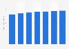 Number of search users in the United States 2014-2020