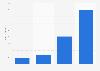 Umsätze im E-Book-Markt in Deutschland bis 2013