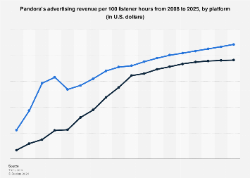 Pandora's advertising revenue per 100 listener hours from 2008 to 2025, by platform
