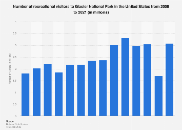 Number of visitors to Glacier National Park in the U.S. 2008-2017
