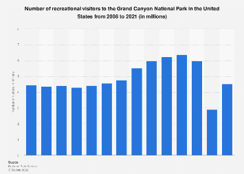 Number of visitors to the Grand Canyon National Park in the U.S. 2008-2018
