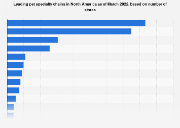 Pet industry: leading North-American specialty chains 2016, by number of stores