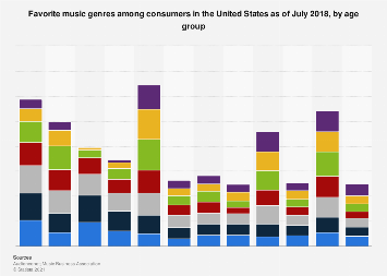 Chart: The World's Favorite Music Genres | Statista