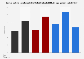 Current asthma prevalence in the U.S. by age and ethnicity 2017