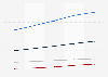 Prognose der Online-Werbespendings in Deutschland bis 2015 (nach Segmenten)