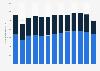 Bruttowertschöpfung in der deutschen Textil- und Bekleidungsindustrie bis 2017