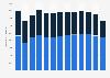 Bruttoproduktionswert der deutschen Textil- und Bekleidungsindustrie bis 2017