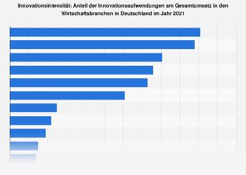 Innovationsintensität nach Wirtschaftsbranchen in Deutschland bis 2015