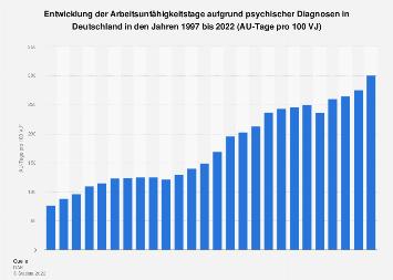AU-Tage aufgrund psychischer Diagnosen in Deutschland bis 2018