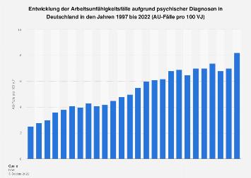AU-Fälle aufgrund psychischer Diagnosen in Deutschland bis 2017