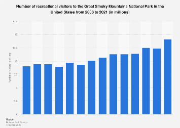 Number of visitors to the Great Smoky Mountains National Park in the U.S. 2008-2018