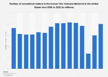 Number of visitors to the Korean War Veterans Memorial in the U.S. 2008-2018