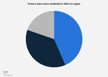 puma sales share by region worldwide 2019 statista puma sales share by region worldwide