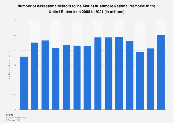 Number of visitors to the Mount Rushmore National Memorial in the U.S. 2008-2017