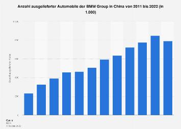 Autoabsatz von BMW in China bis 2016
