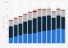 Autoabsatz von BMW in Europa bis 2017