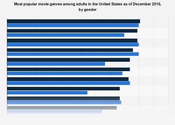 Favorite movie genres in the U S  by gender 2018 | Statista