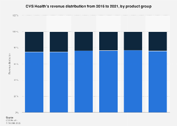 CVS Health's revenue distribution 2010-2016 by product group
