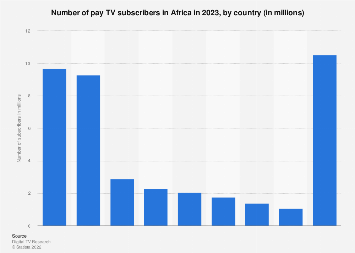 Pay TV subscribers in Africa in 2023, by country