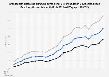 AU-Tage aufgrund psychischer Erkrankungen in Deutschland nach Geschlecht bis 2017