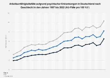 AU-Fälle aufgrund psychischer Erkrankungen  in Deutschland nach Geschlecht bis 2017