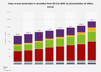 Value of euro banknotes in circulation 2013-2018, by denomination
