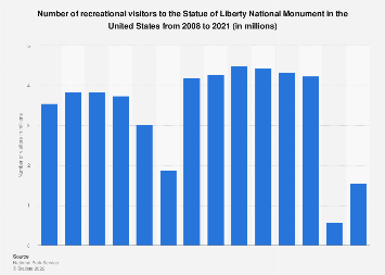Number of visitors to the Statue of Liberty in the U.S. 2008-2017