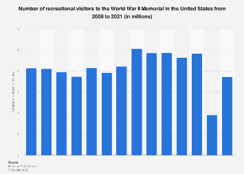 Number of visitors to the World War II Memorial in the U.S. 2008-2018