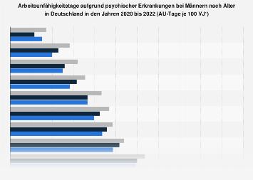 Arbeitsunfähigkeitstage wegen psychischer Erkrankungen bei Männern nach Alter 2016