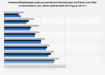 Arbeitsunfähigkeitstage wegen psychischer Erkrankungen bei Frauen nach Alter bis 2017