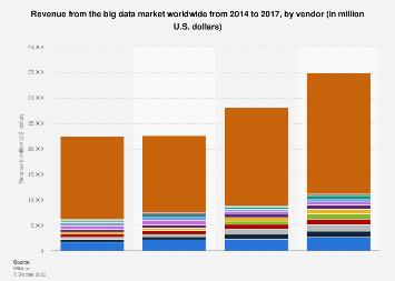 big data statistics facts statista
