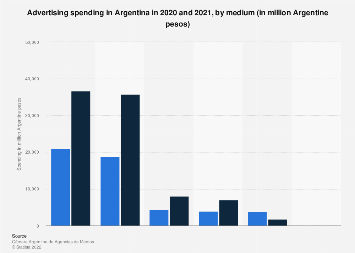 Advertising spending in Argentina 2015-2016, by medium