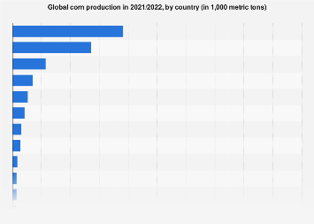 Corn production worldwide 2017/2018, by country