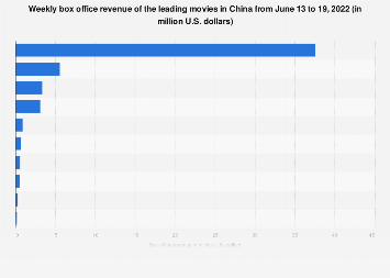 China: weekly box office revenue - January 1 to January 7, 2017