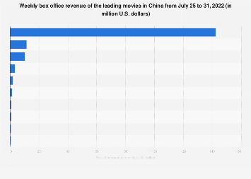 China: weekly box office revenue - October 29 to November 4, 2018