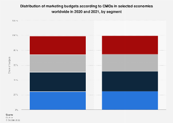 Allocation of marketing budgets 2016-2017, by segment
