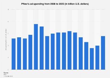 Pfizer's ad spending 2008-2018